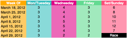 7 week half marathon training plan