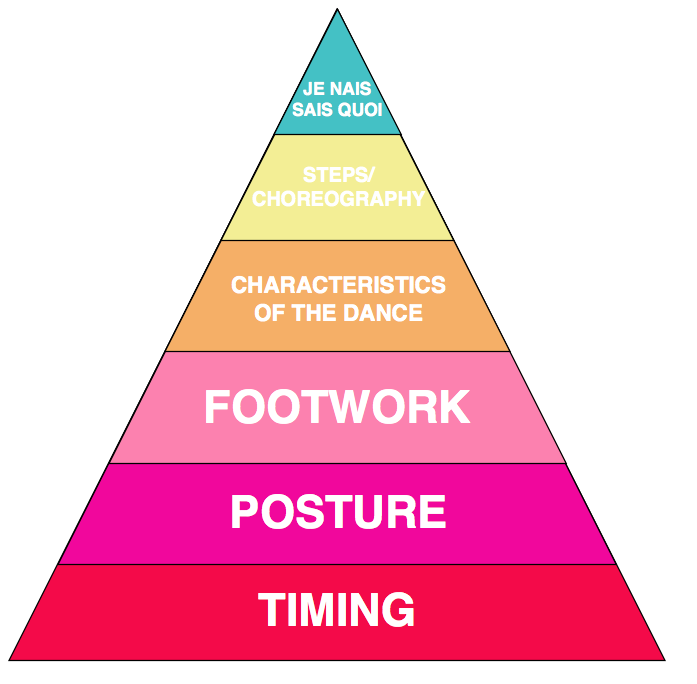 Judging Pyramid
