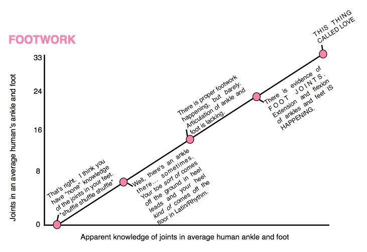 ballroom footwork graph
