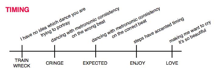ballroom timing graph