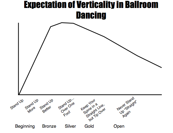 VerticalityGraph