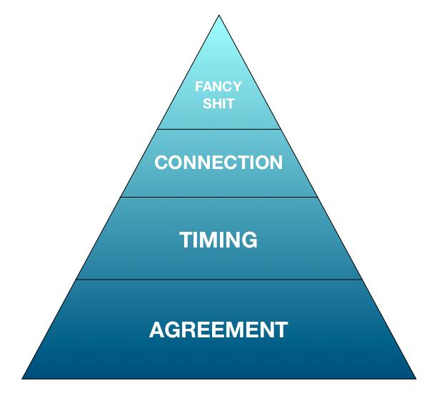 PartnerDancePyramid